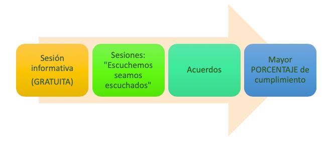 flecha resuelve asturias